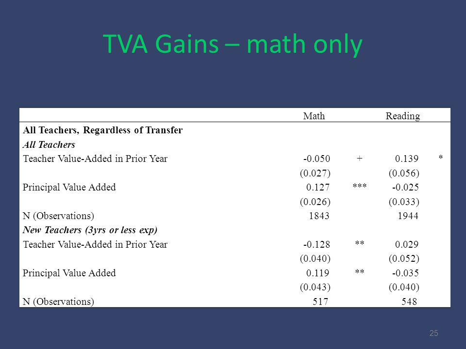 TVA Gains – math only 25 Math Reading All Teachers, Regardless of Transfer All Teachers Teacher Value-Added in Prior Year -0.050+ 0.139* (0.027) (0.056) Principal Value Added 0.127*** -0.025 (0.026) (0.033) N (Observations) 1843 1944 New Teachers (3yrs or less exp) Teacher Value-Added in Prior Year -0.128** 0.029 (0.040) (0.052) Principal Value Added 0.119** -0.035 (0.043) (0.040) N (Observations) 517 548