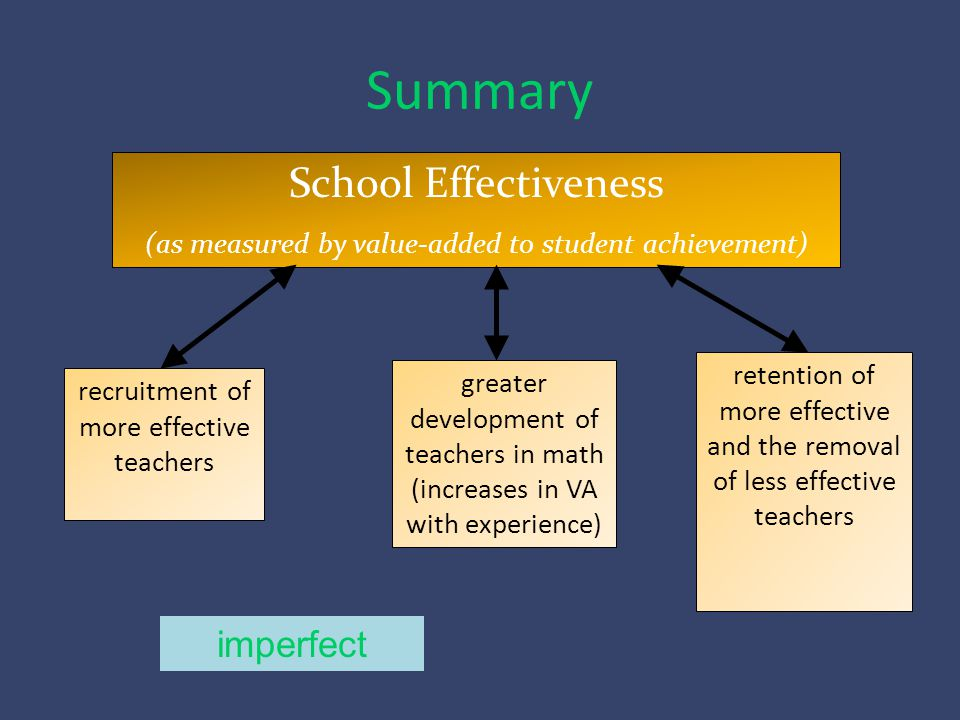 Summary School Effectiveness (as measured by value-added to student achievement) greater development of teachers in math (increases in VA with experience) retention of more effective and the removal of less effective teachers recruitment of more effective teachers imperfect