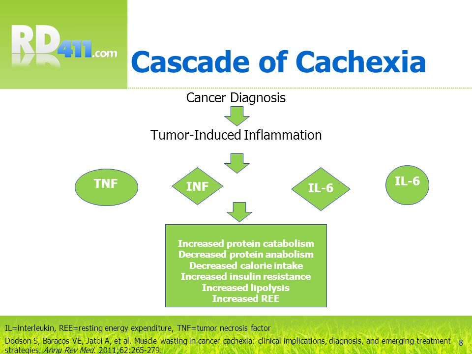 Managing Cachexia Increases in protein and calories alone will not halt the catabolic processes responsible for cachexia 9
