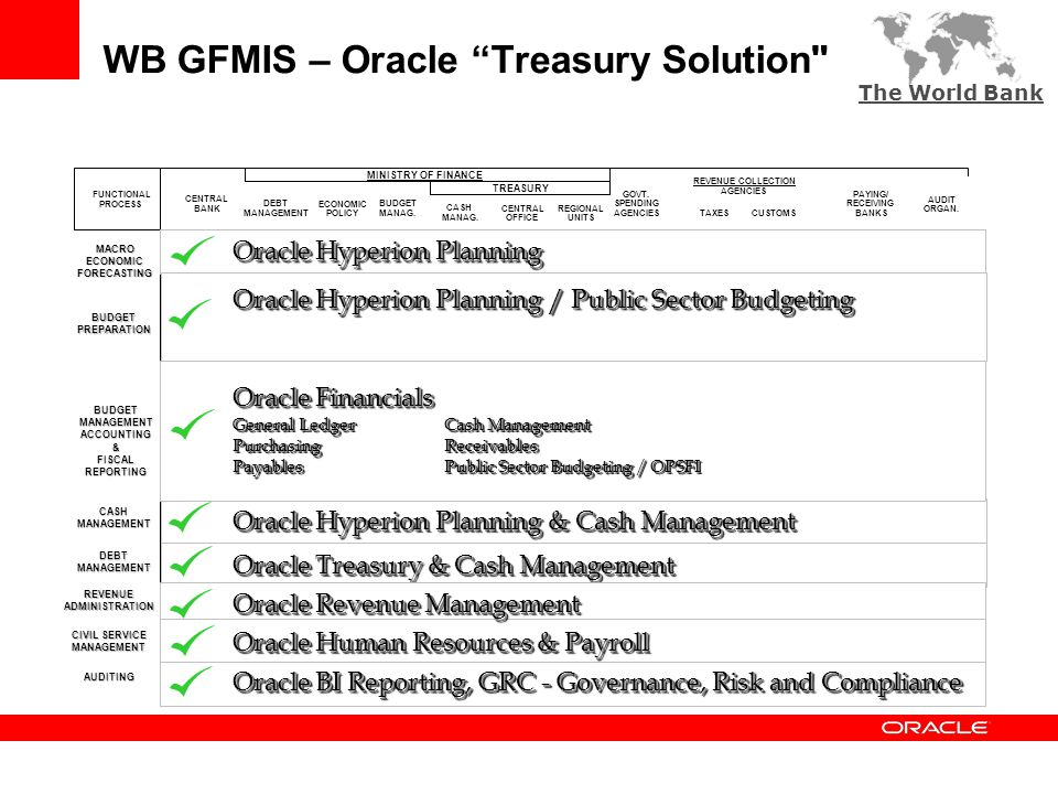 WB GFMIS – Oracle Treasury Solution TREASURY SYSTEM FUNCTIONAL PROCESS CENTRAL BANK DEBT MANAGEMENT BUDGET MANAG.
