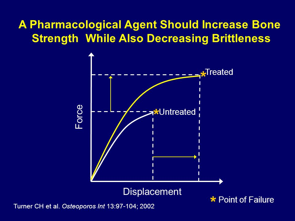 Force Displacement Untreated Treated Turner CH et al. Osteoporos Int 13:97-104; 2002 A Pharmacological Agent Should Increase Bone Strength While Also