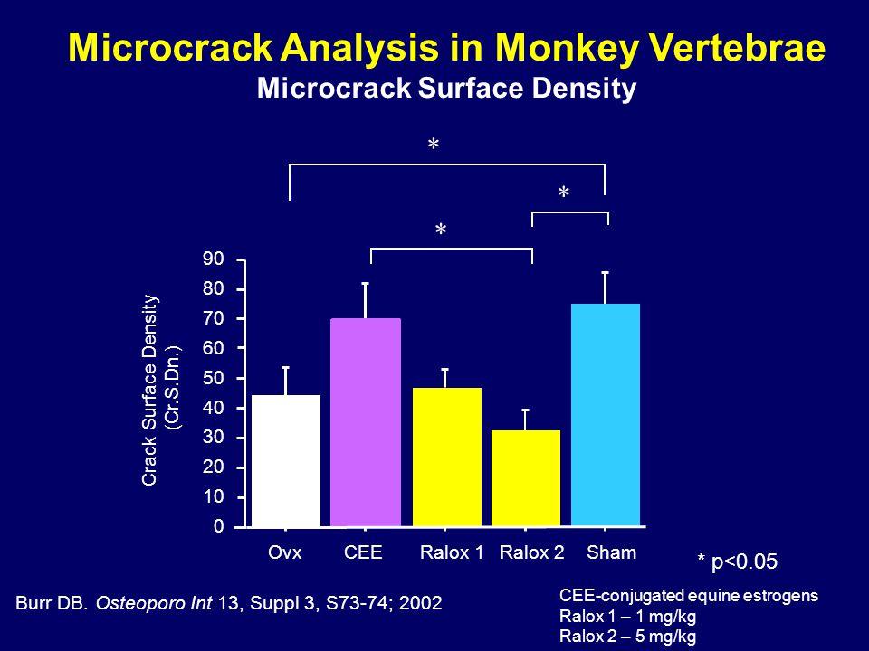 Microcrack Analysis in Monkey Vertebrae Microcrack Surface Density Burr DB.