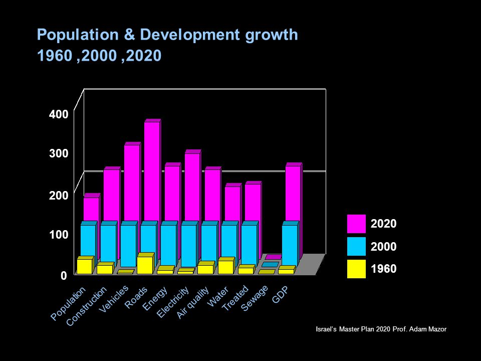 Population & Development growth 2020, 2000, 1960 Construction Vehicles Roads Energy Electricity Air quality Water Treated GDP 0 100 300 200 400 Population Israel's Master Plan 2020 Prof.