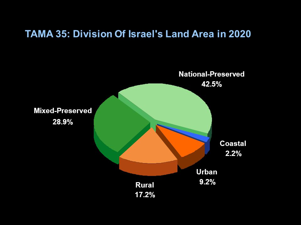 TAMA 35: Division Of Israel's Land Area in 2020 Mixed-Preserved 28.9% National-Preserved 42.5% Coastal 2.2% Urban 9.2% Rural 17.2%