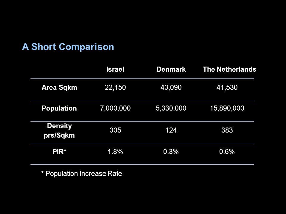 A Short Comparison 0.6%0.3%1.8%PIR* 383124305 Density prs/Sqkm 15,890,0005,330,0007,000,000Population 41,53043,09022,150Area Sqkm The NetherlandsDenma