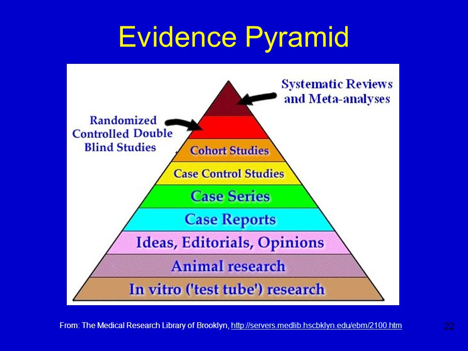 22 Evidence Pyramid From: The Medical Research Library of Brooklyn, http://servers.medlib.hscbklyn.edu/ebm/2100.htmhttp://servers.medlib.hscbklyn.edu/ebm/2100.htm