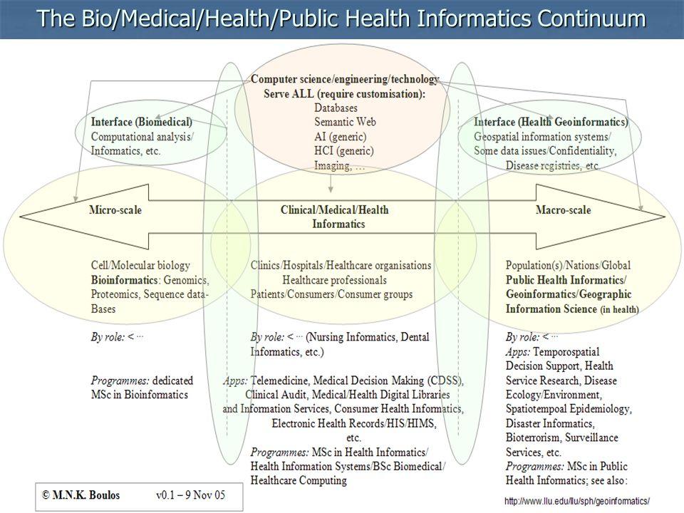 The Bio/Medical/Health/Public Health Informatics Continuum