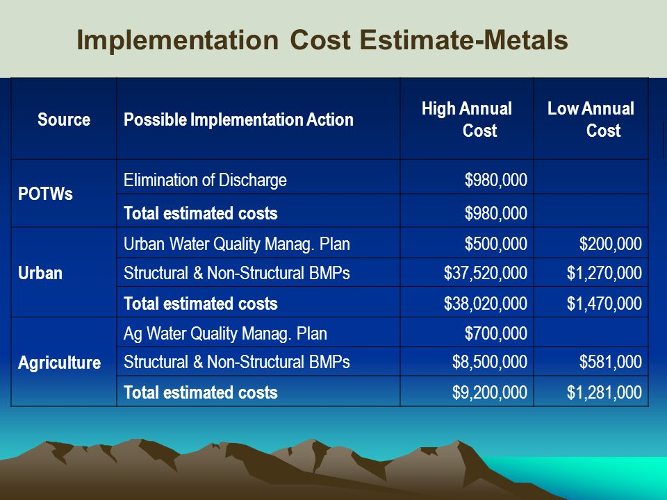 Implementation Cost Estimate-Metals SourcePossible Implementation Action High Annual Cost Low Annual Cost POTWs Elimination of Discharge$980,000 Total estimated costs $980,000 Urban Urban Water Quality Manag.