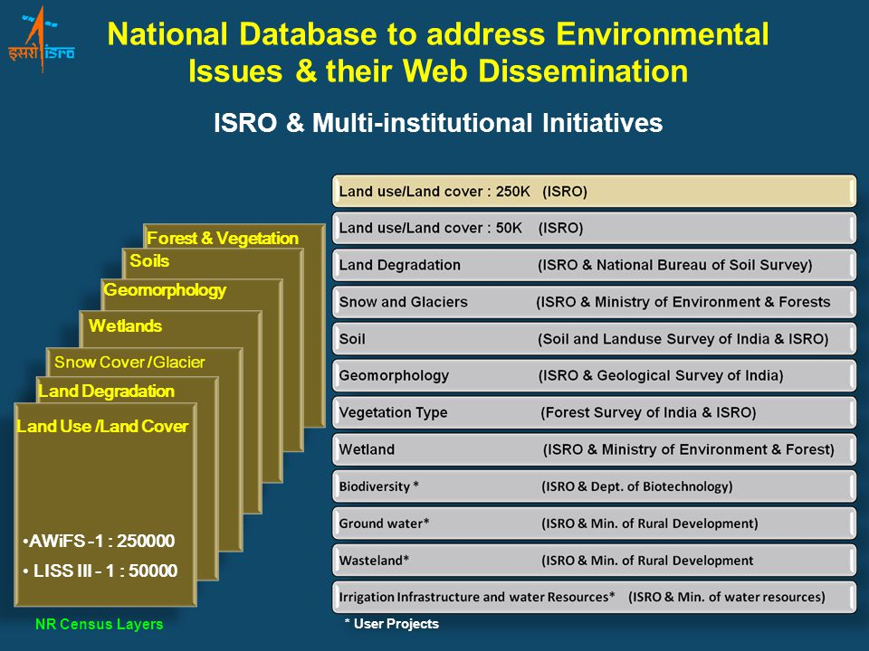 Wetlands Geomorphology Forest & Vegetation Soils Land Degradation Land Use /Land Cover AWiFS -1 : 250000 LISS III - 1 : 50000 NR Census Layers * User Projects National Database to address Environmental Issues & their Web Dissemination ISRO & Multi-institutional Initiatives