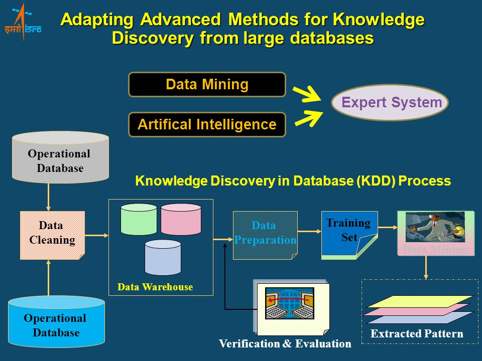 Operational Database Data Cleaning Data Preparation Training Set Knowledge Discovery in Database (KDD) Process Data Warehouse Data Mining Extracted Pattern Verification & Evaluation Operational Database Adapting Advanced Methods for Knowledge Discovery from large databases Data Mining Artifical Intelligence Expert System