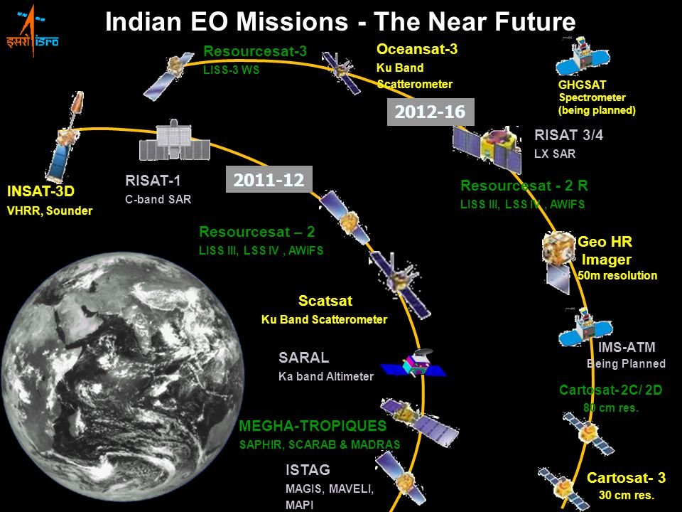 Resourcesat – 2 LISS III, LSS IV, AWiFS Indian EO Missions - The Near Future RISAT-1 C-band SAR MEGHA-TROPIQUES SAPHIR, SCARAB & MADRAS INSAT-3D VHRR, Sounder Geo HR Imager 50m resolution SARAL Ka band Altimeter Resourcesat-3 LISS-3 WS RISAT 3/4 LX SAR Cartosat- 2C/ 2D 80 cm res.