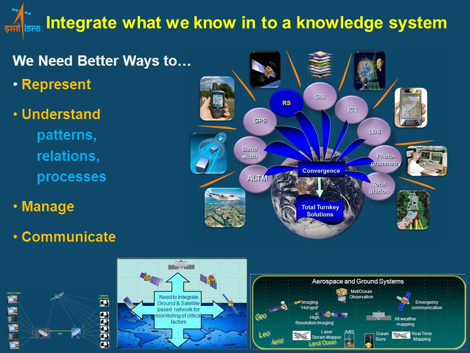 Integrate what we know in to a knowledge system Represent Understand patterns, relations, processes Manage Communicate We Need Better Ways to…