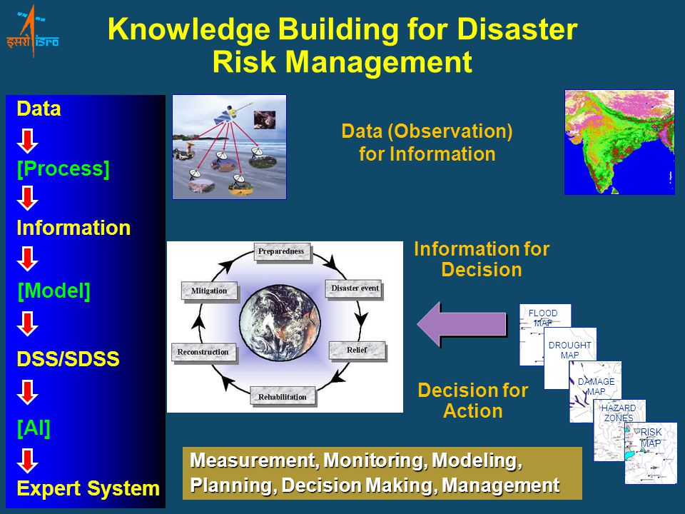 Knowledge Building for Disaster Risk Management FLOOD MAP DROUGHT MAP DAMAGEMAP HAZARDZONES RISKMAP Data (Observation) for Information Information for Decision Decision for Action Data Information [Model] DSS/SDSS [AI] Expert System [Process] Measurement, Monitoring, Modeling, Planning, Decision Making, Management
