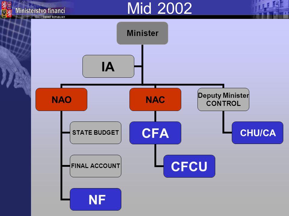 Mid 2002 Minister NAO STATE BUDGET FINAL ACCOUNT NF NAC CFA CFCU Deputy Minister CONTROL CHU/CA IA