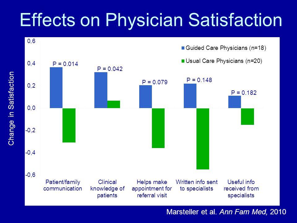 Effects on Physician Satisfaction Marsteller et al. Ann Fam Med, 2010 Change in Satisfaction