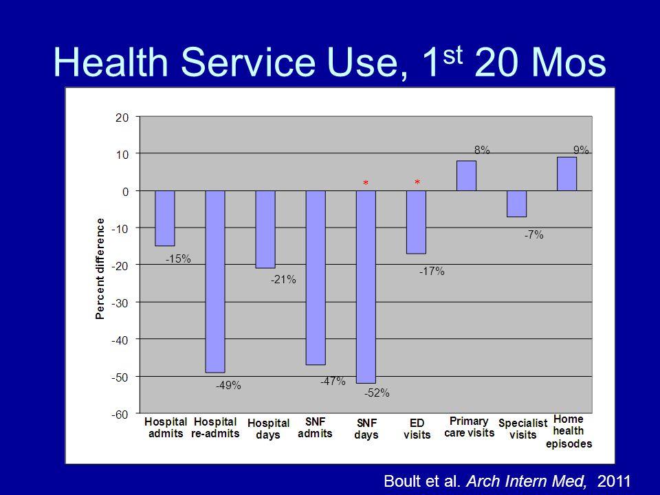 Health Service Use, 1 st 20 Mos Boult et al.
