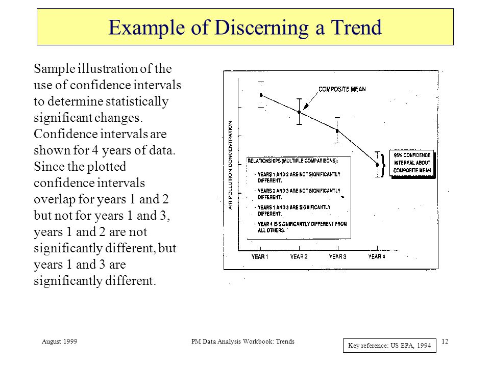 August 1999PM Data Analysis Workbook: Trends13 Long-term Trends in PM examples of PM trends - unadjusted data, met-adjusted data, statistical significance, tie ambient changes to emission trends PM mass, composition Take into account monitoring network continuity over the years