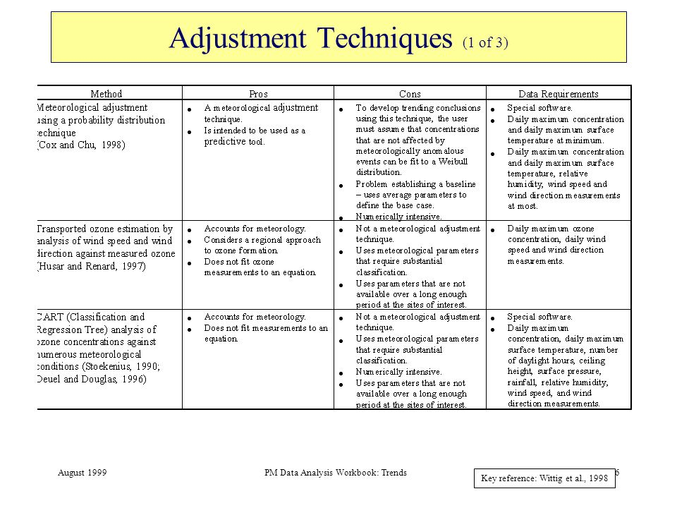 August 1999PM Data Analysis Workbook: Trends7 Adjustment Techniques (2 of 3) Key reference: Wittig et al., 1998