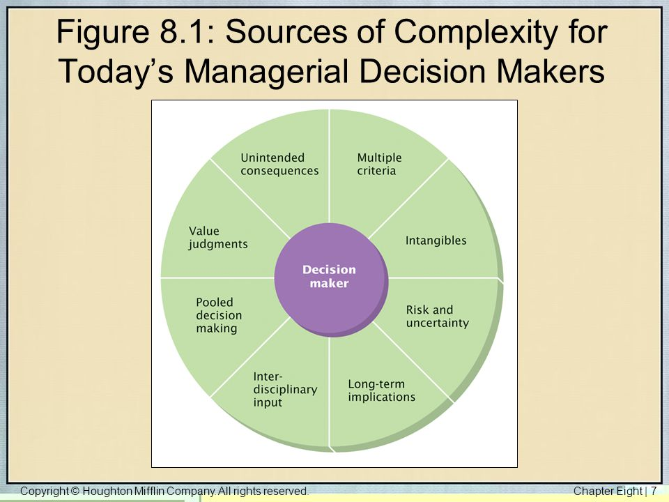 Copyright © Houghton Mifflin Company. All rights reserved.Chapter Eight   7 Figure 8.1: Sources of Complexity for Today's Managerial Decision Makers