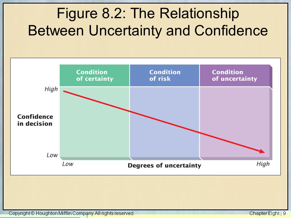 Copyright © Houghton Mifflin Company. All rights reserved.Chapter Eight   9 Figure 8.2: The Relationship Between Uncertainty and Confidence