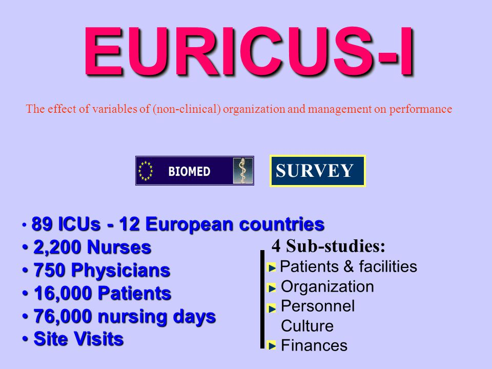 EURICUS-IEURICUS-I 89 ICUs - 12 European countries 2,200 Nurses 2,200 Nurses 750 Physicians 750 Physicians 16,000 Patients 16,000 Patients 76,000 nursing days 76,000 nursing days Site Visits Site Visits SURVEY 4 Sub-studies: Patients & facilities Organization Personnel Culture Finances The effect of variables of (non-clinical) organization and management on performance