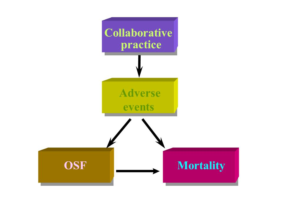 Collaborative practice ++ OSFMortality + - Adverse events