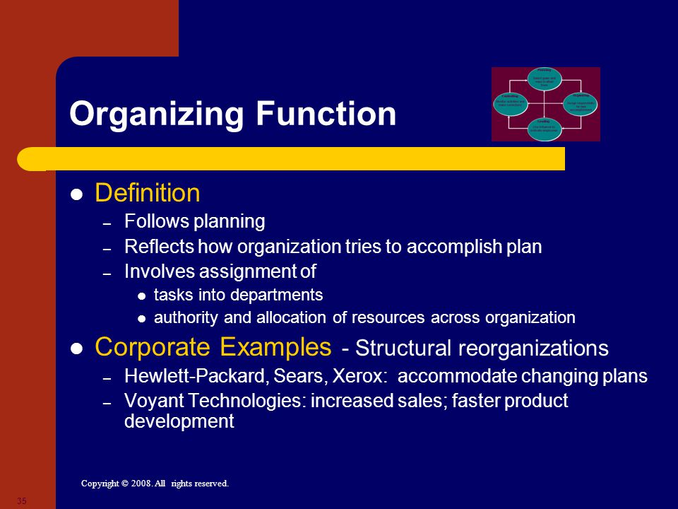 Copyright © 2008. All rights reserved. 35 Organizing Function Definition – Follows planning – Reflects how organization tries to accomplish plan – Inv