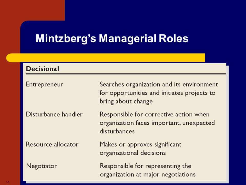 Copyright © 2008. All rights reserved. 51 Mintzberg's Managerial Roles