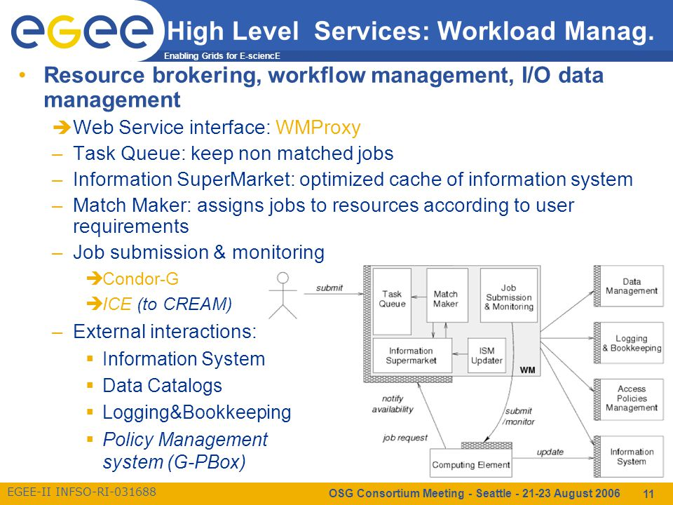 Enabling Grids for E-sciencE EGEE-II INFSO-RI-031688 OSG Consortium Meeting - Seattle - 21-23 August 2006 11 High Level Services: Workload Manag.