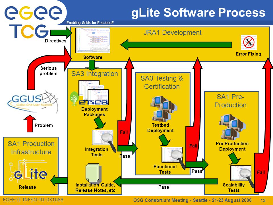 Enabling Grids for E-sciencE EGEE-II INFSO-RI-031688 OSG Consortium Meeting - Seattle - 21-23 August 2006 13 SA3 Testing & Certification Functional Tests Testbed Deployment gLite Software Process JRA1 Development Software Error Fixing SA3 Integration Deployment Packages Integration Tests Installation Guide, Release Notes, etc SA1 Pre- Production Scalability Tests Pre-Production Deployment Fail Pass SA1 Production Infrastructure Release Problem Serious problem Directives