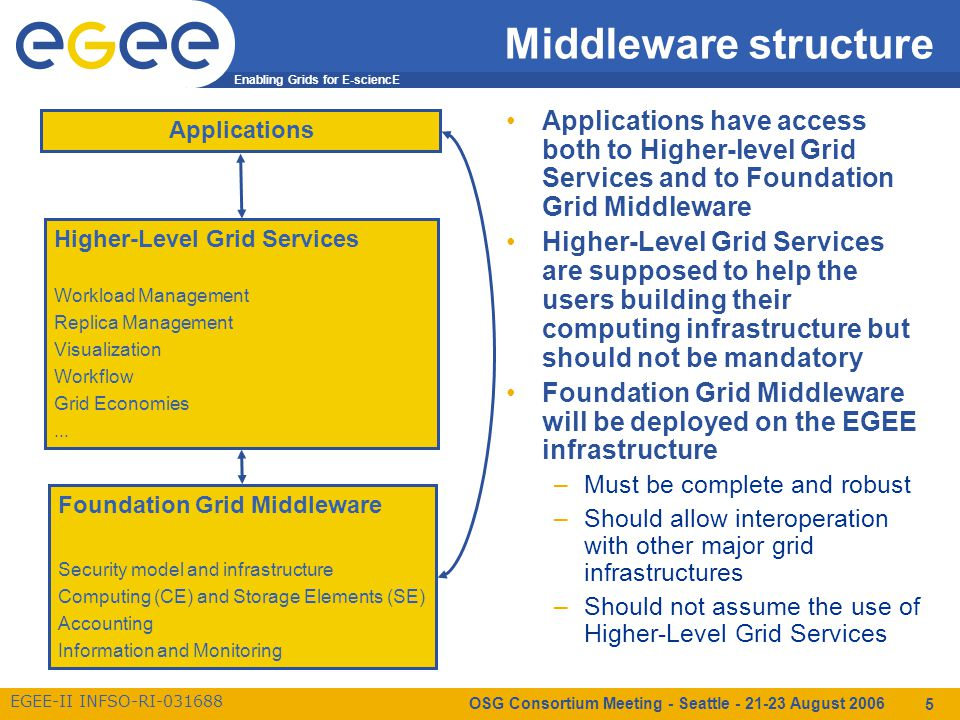 Enabling Grids for E-sciencE EGEE-II INFSO-RI-031688 OSG Consortium Meeting - Seattle - 21-23 August 2006 5 Middleware structure Applications have access both to Higher-level Grid Services and to Foundation Grid Middleware Higher-Level Grid Services are supposed to help the users building their computing infrastructure but should not be mandatory Foundation Grid Middleware will be deployed on the EGEE infrastructure –Must be complete and robust –Should allow interoperation with other major grid infrastructures –Should not assume the use of Higher-Level Grid Services Foundation Grid Middleware Security model and infrastructure Computing (CE) and Storage Elements (SE) Accounting Information and Monitoring Higher-Level Grid Services Workload Management Replica Management Visualization Workflow Grid Economies...