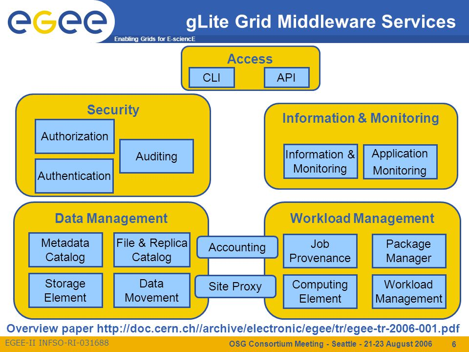 Enabling Grids for E-sciencE EGEE-II INFSO-RI-031688 OSG Consortium Meeting - Seattle - 21-23 August 2006 6 Workload ManagementData Management Security Information & Monitoring Access gLite Grid Middleware Services API Computing Element Workload Management Metadata Catalog Storage Element Data Movement File & Replica Catalog Authorization Authentication Information & Monitoring Application Monitoring Auditing Job Provenance Package Manager CLI Accounting Site Proxy Overview paper http://doc.cern.ch//archive/electronic/egee/tr/egee-tr-2006-001.pdf