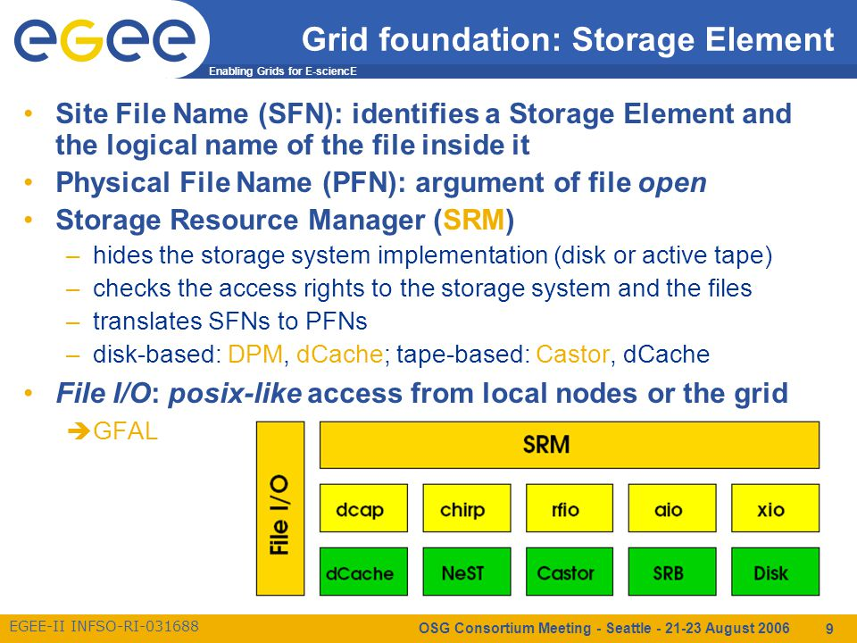 Enabling Grids for E-sciencE EGEE-II INFSO-RI-031688 OSG Consortium Meeting - Seattle - 21-23 August 2006 9 Grid foundation: Storage Element Site File Name (SFN): identifies a Storage Element and the logical name of the file inside it Physical File Name (PFN): argument of file open Storage Resource Manager (SRM) –hides the storage system implementation (disk or active tape) –checks the access rights to the storage system and the files –translates SFNs to PFNs –disk-based: DPM, dCache; tape-based: Castor, dCache File I/O: posix-like access from local nodes or the grid  GFAL