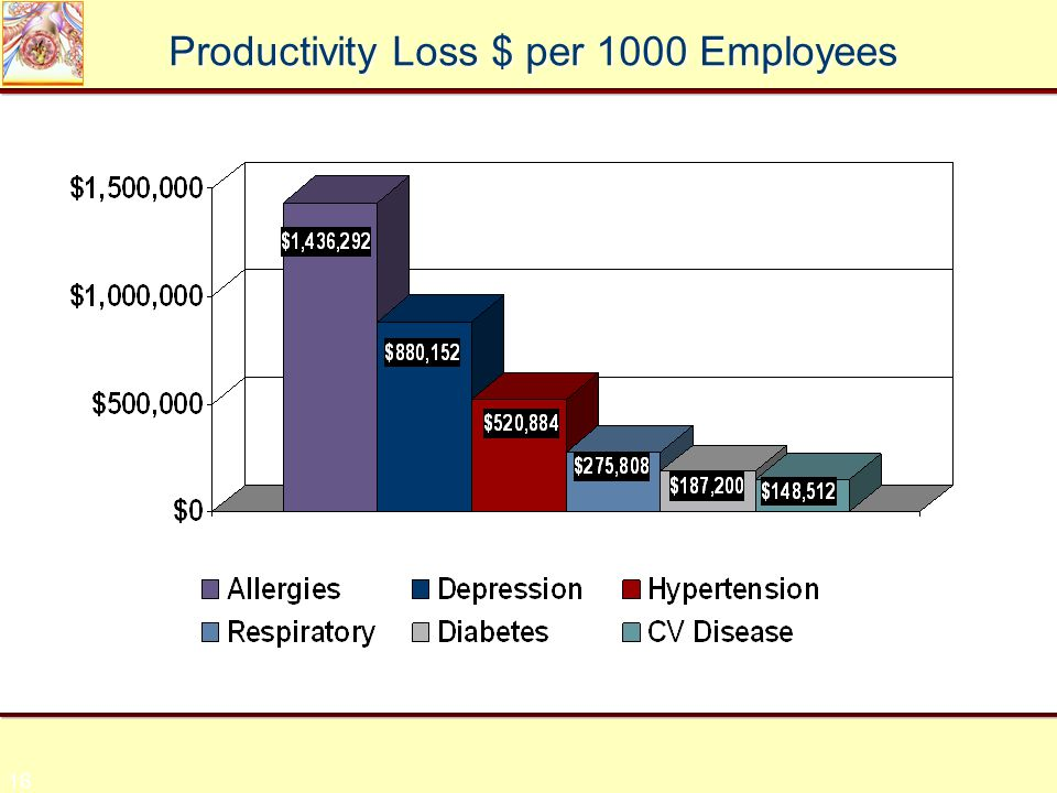 16 Productivity Loss $ per 1000 Employees