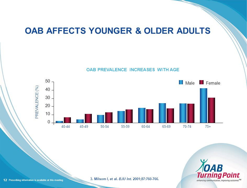 Prescribing information is available at this meeting OAB AFFECTS YOUNGER & OLDER ADULTS 50 40 30 20 10 0 40-4445-4950-5455-5960-6465-6970-7475+ PREVALENCE (%) OAB PREVALENCE INCREASES WITH AGE 3.