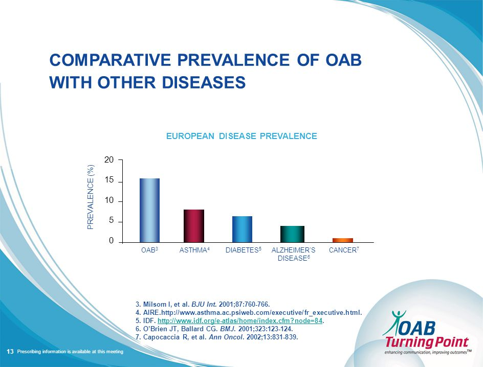 Prescribing information is available at this meeting COMPARATIVE PREVALENCE OF OAB WITH OTHER DISEASES EUROPEAN DISEASE PREVALENCE 3.