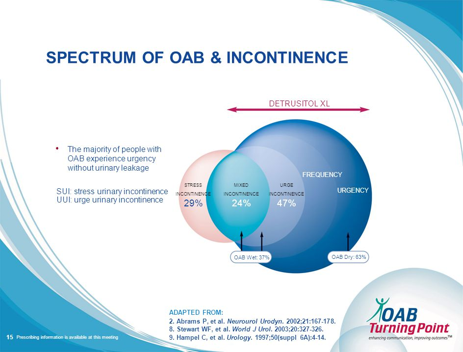 Prescribing information is available at this meeting The majority of people with OAB experience urgency without urinary leakage SUI: stress urinary incontinence UUI: urge urinary incontinence OAB Wet: 37% DETRUSITOL XL SPECTRUM OF OAB & INCONTINENCE ADAPTED FROM: 2.