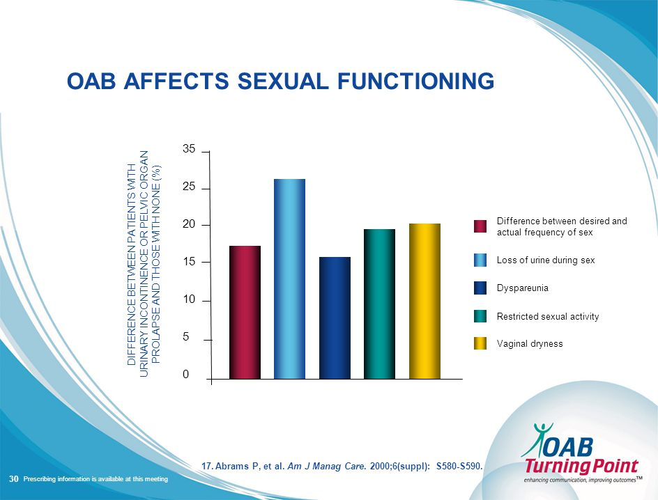Prescribing information is available at this meeting OAB AFFECTS SEXUAL FUNCTIONING 17.Abrams P, et al.