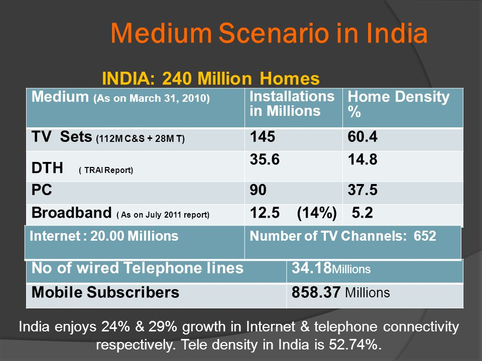 INDIA: 240 Million Homes Medium Scenario in India India enjoys 24% & 29% growth in Internet & telephone connectivity respectively.