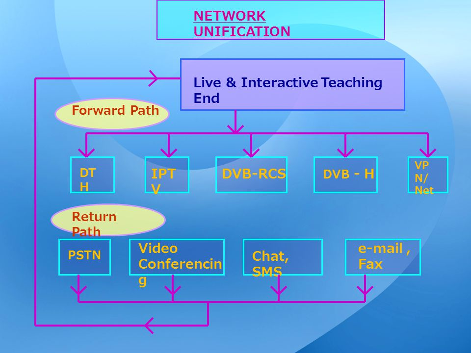 Live & Interactive Teaching End DT H IPT V DVB-RCS DVB - H VP N/ Net PSTN Video Conferencin g Chat, SMS e-mail, Fax NETWORK UNIFICATION Forward Path Return Path