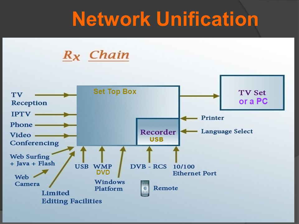 or a PC DVD Network Unification USB Set Top Box