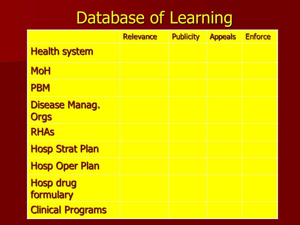 Database of Learning RelevancePublicityAppealsEnforce Health system MoH PBM Disease Manag. Orgs RHAs Hosp Strat Plan Hosp Oper Plan Hosp drug formular
