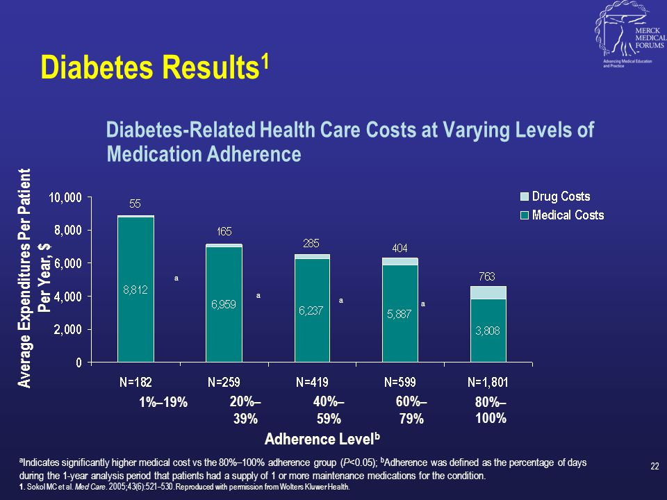 Results: Diabetes 1 Diabetes-Related Hospitalization Risk at Varying Levels of Medication Adherence Hospitalization Risk, % 1%–19% 20%–39%40%–59%60%–79% 80%–100% Adherence Level b a a a a a Indicates significantly higher medical cost vs the 80%–100% adherence group ( P <0.05); b Adherence was defined as the percentage of days during the 1-year analysis period that patients had a supply of 1 or more maintenance medications for the condition.