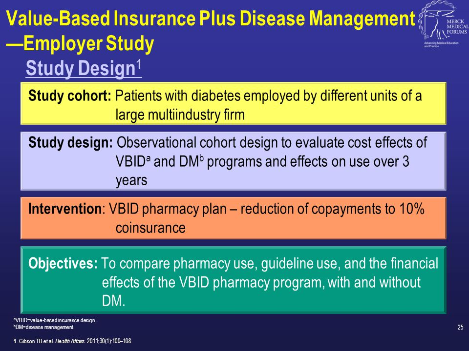 Objectives: To compare pharmacy use, guideline use, and the financial effects of the VBID pharmacy program, with and without DM. Value-Based Insurance