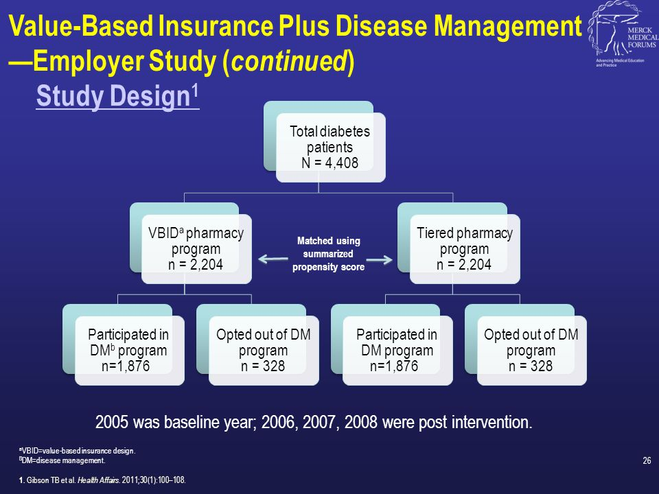 Estimated Effects of VBID a + DM b on Medication Possession Ratio 1 a VBID=value-based insurance design.