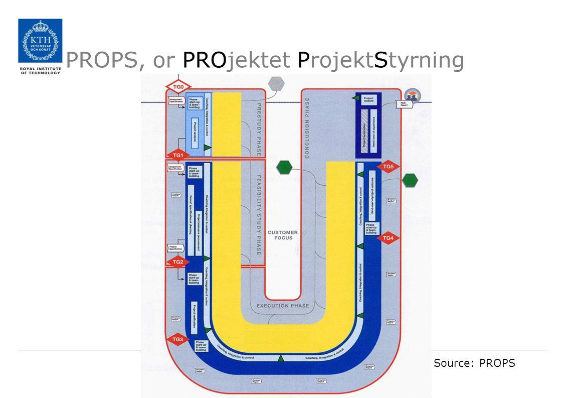 PROPS, or PROjektet ProjektStyrning Source: PROPS