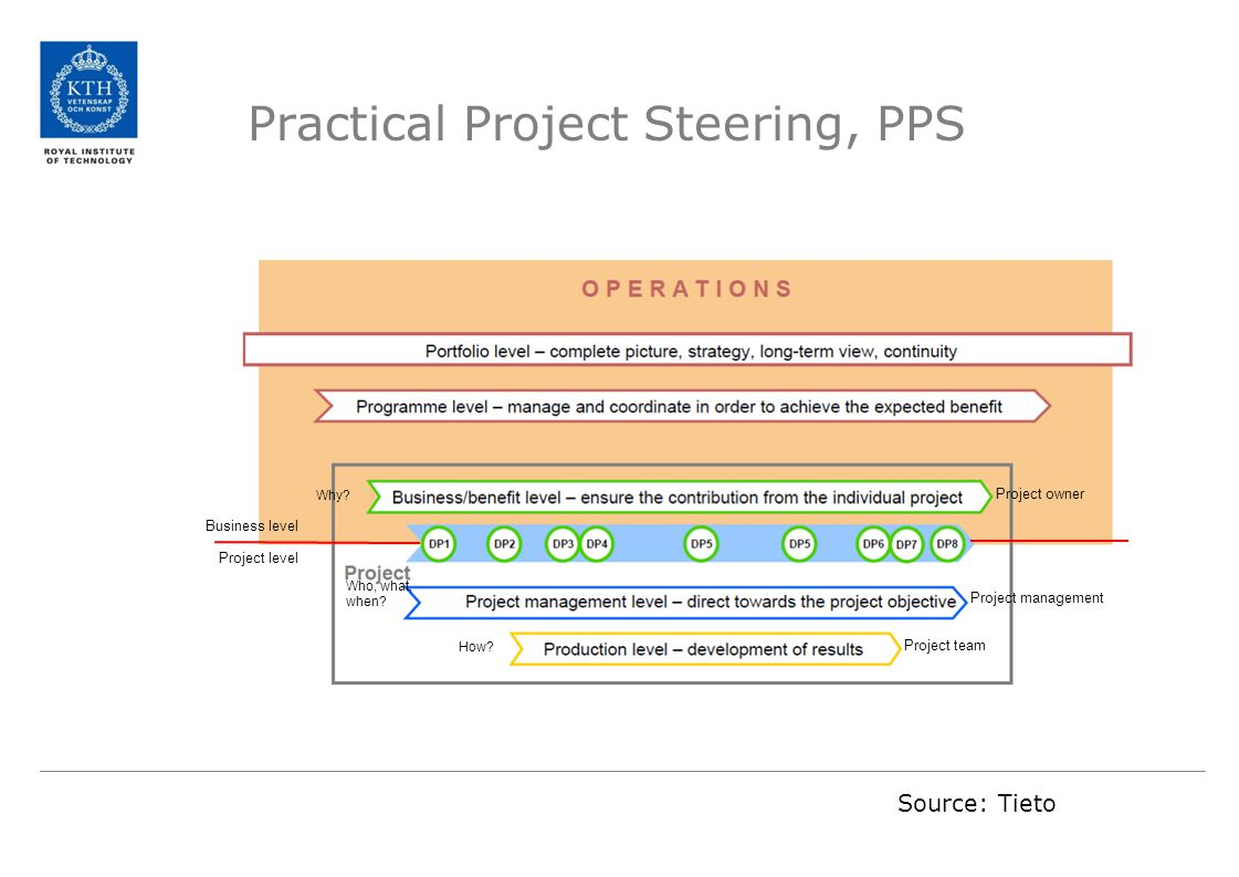 Practical Project Steering, PPS Source: Tieto Business level Project level Why? Who, what, when? How? Project owner Project management Project team