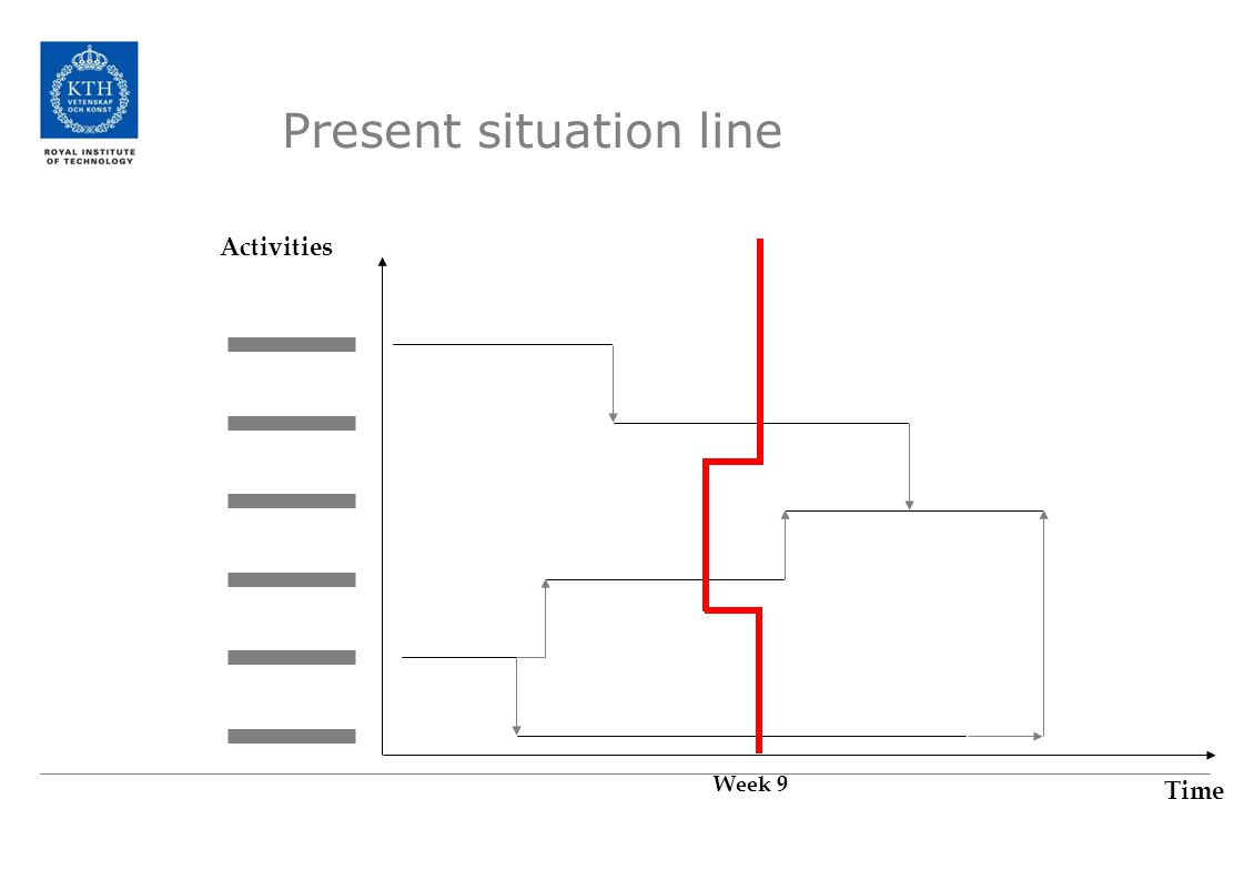 Activities Time Week 9 Present situation line