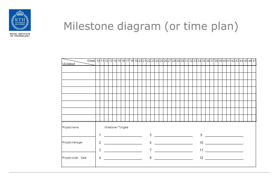 Milestone diagram (or time plan)