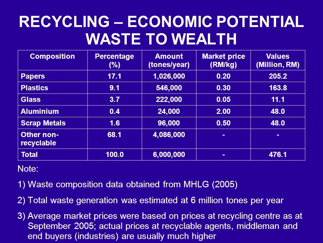 Isu e-waste di Malaysia Perundangan sedia ada digubal hanya untuk digunapakai di sektor industri dan kurang sesuai untuk pengurusan sisa bagi isi rumah JAS - penyediaan rangka pengurusan untuk mengatasinya mengenalpasti pendekatan berkesan bagi menggalakkan masyarakat menguruskan e- waste